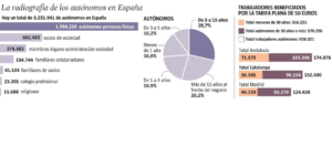 Radiografia mercat de treball. La Vanguardia