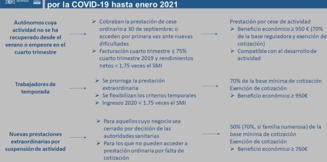 NOVES PRESTACIONS OCTUBRE 2020