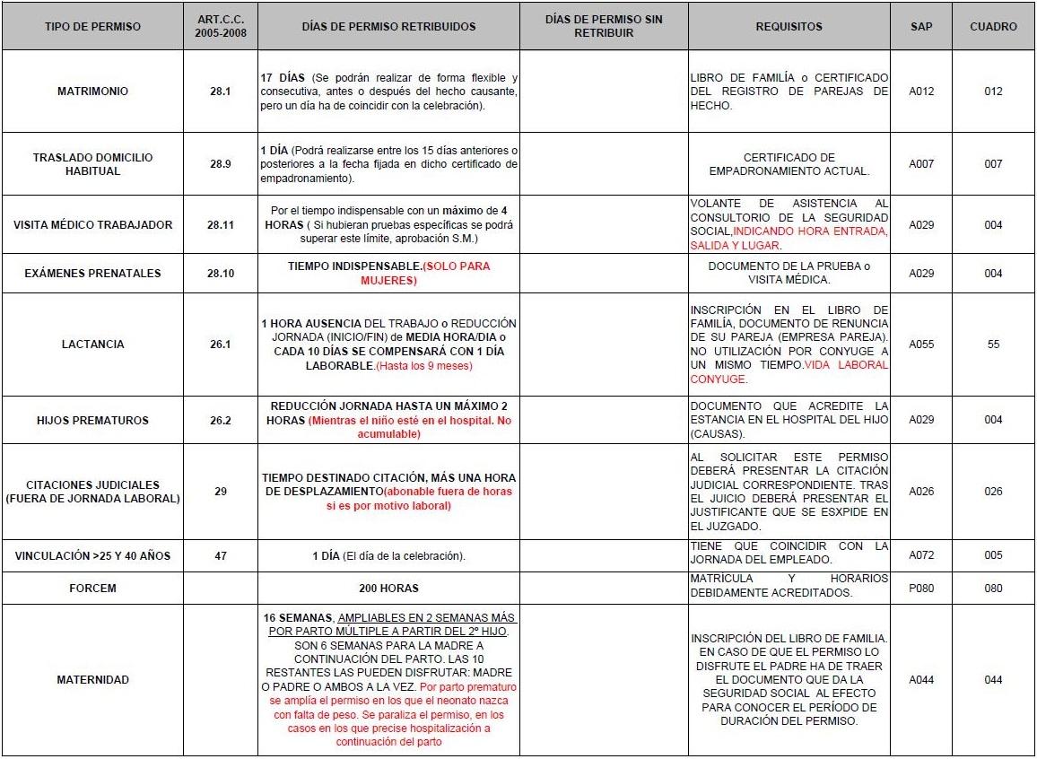 Permisos Retribuidos 18-2