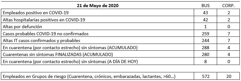 COVID-19 UGT INFO 21-05-2020