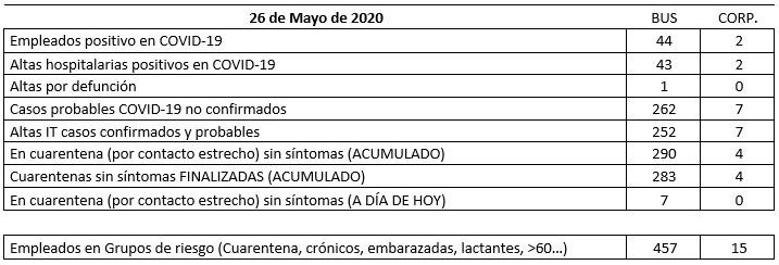 COVID-19 UGT INFO 26-05-2020