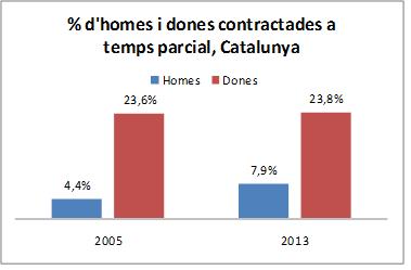 Contractes a temps parcial per sexes a Catalunya