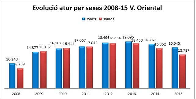 Evolució de l'atur per sexes 2008-15