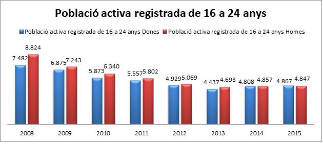 població activa registrada 2008-15