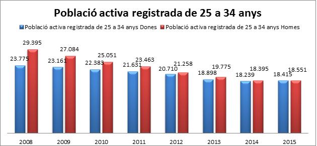 població activa registrada de 25 a 34a