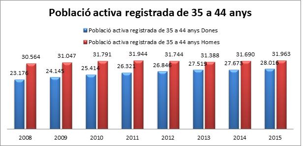 població activa registrada de 35 a 44a