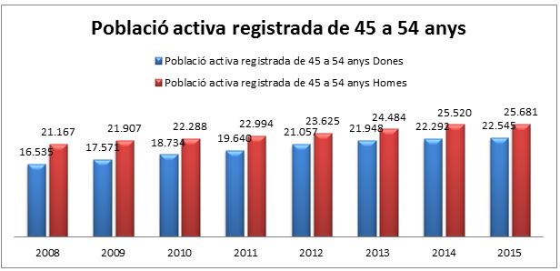 població activa registrada de 45 a 54a