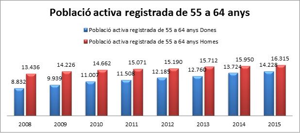 població activa registrada de 55 a 64