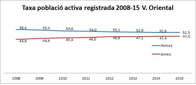 taxa població activa 2008-15