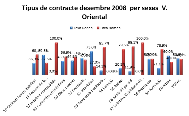 taxa tipus contracte 2008