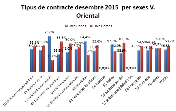 taxa tipus contracte 2015