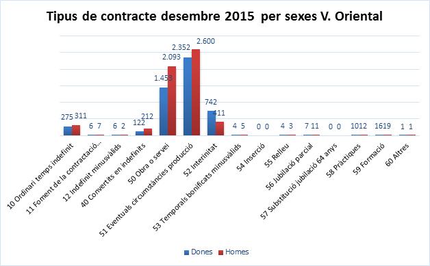 tipus de contracte 2015 per sexes
