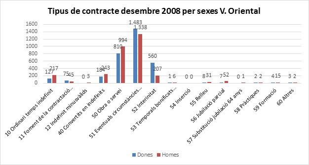 tipus de contracte per sexes